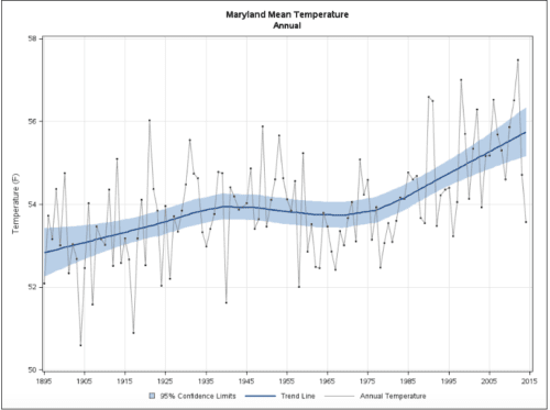 It's hotter everywhere. Maryland's air temp has steadily risen since 1970. How hot is your state? Visit: http://www.ncdc.noaa.gov/temp-and-precip/state-temps/