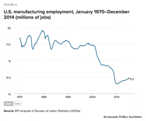 Blue collar jobs took a major hit beginning in 2000. Source Economic Policy Institute.
